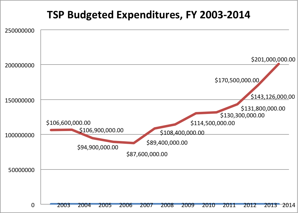 TSP budget increases