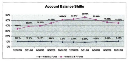 TSP Account Balance Shifts