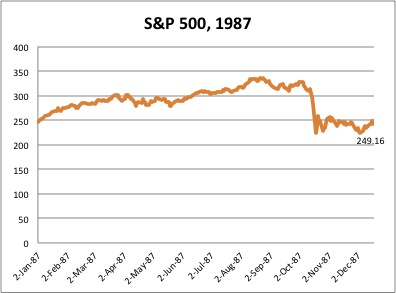The S&P500 in 1987