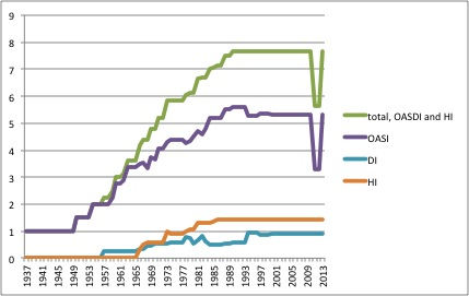 Historical Rates for Social Security Taxes, 1937-2013