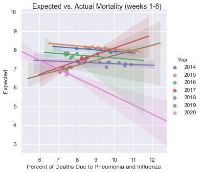Actual mortality by year (single graphic)