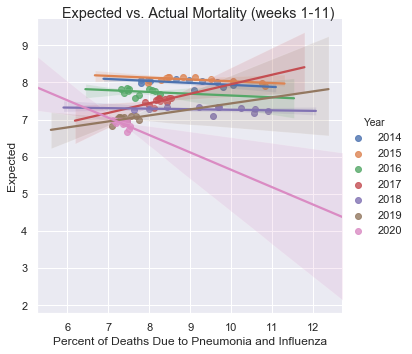Expected Versus Actual Flu and Pneumonia Mortality