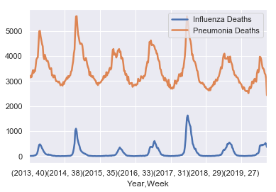 Expected Versus Actual Flu and Pneumonia Mortality-Single Chart